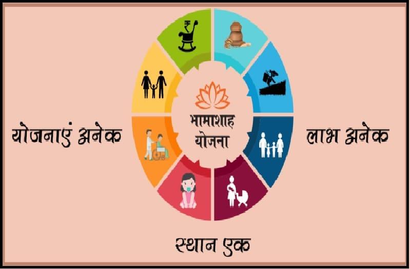 Bhamashah Card क्या है